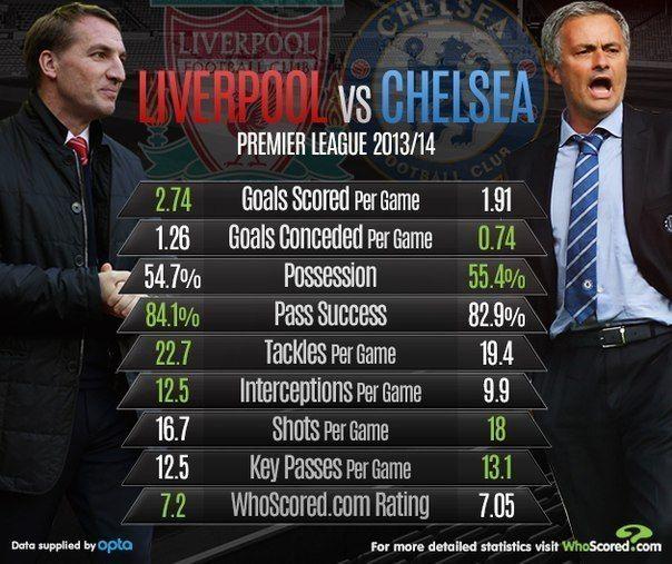 Chelsea Fc Vs Liverpool Fc Head To Head