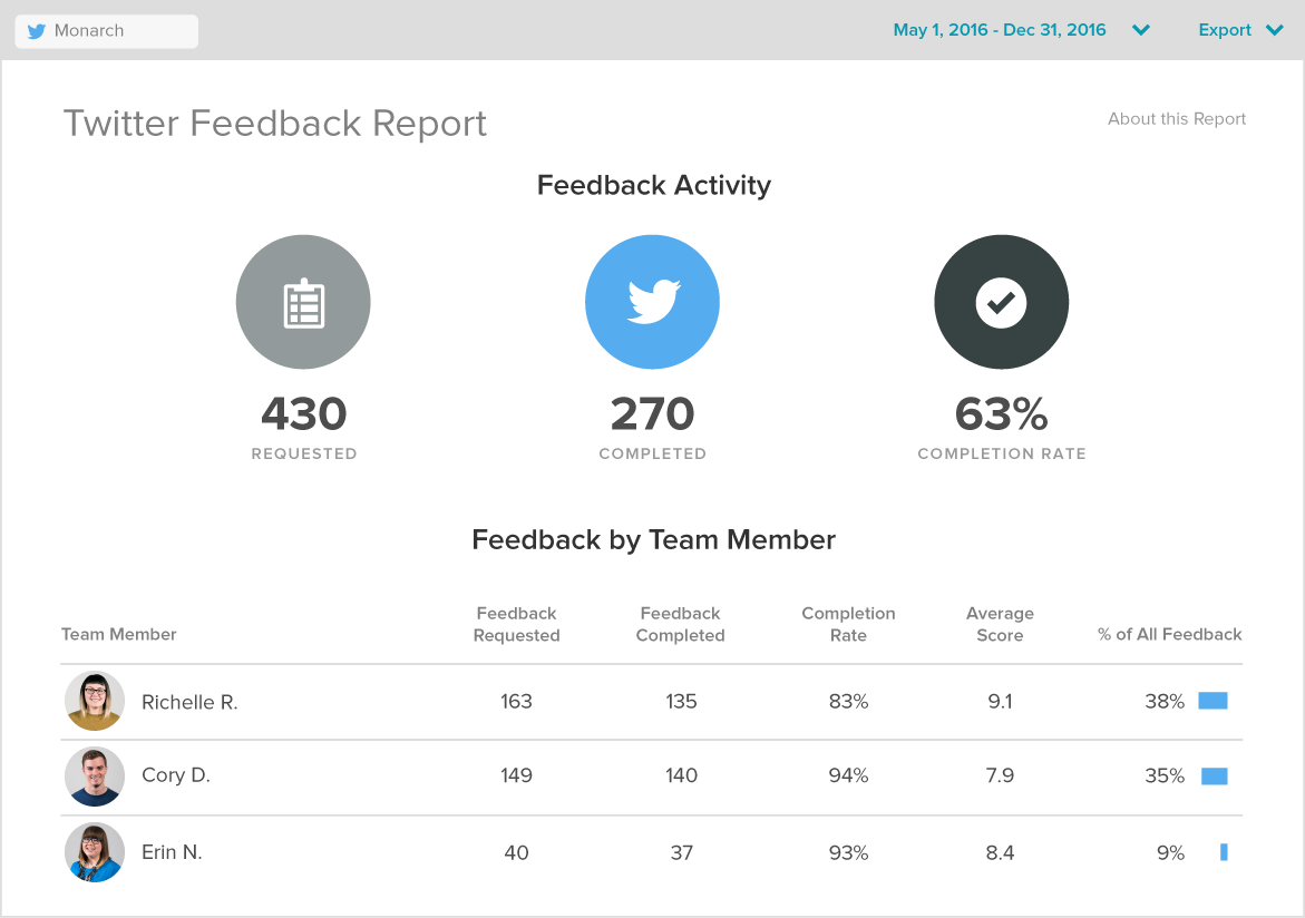Start measuring customer satisfaction with twitter feedback by