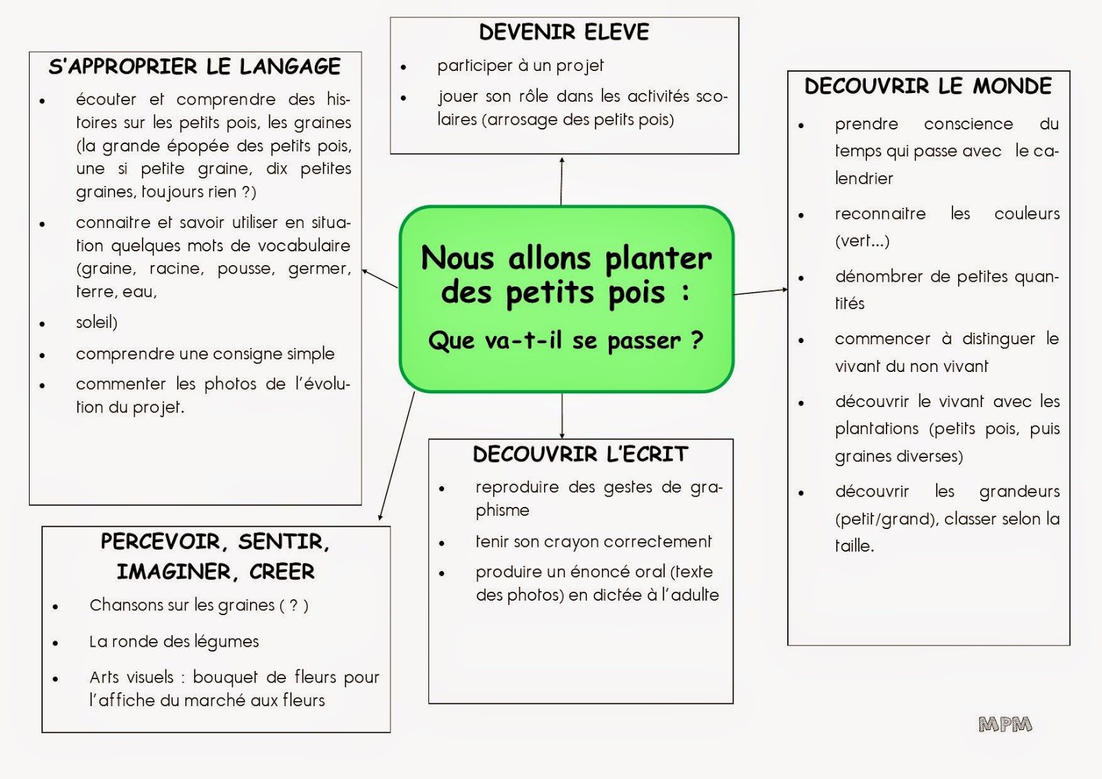 Albums p riode 4 en ms graines plantations et couleurs for Jardinage le monde