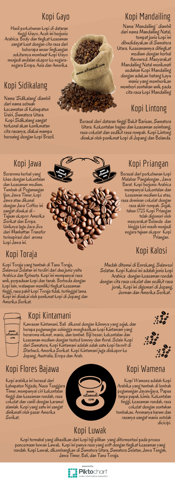 Kopi Indonesia Png 586 1600 Kopi Resep Kopi Kopi Arabika