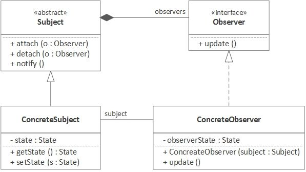 The Observer Pattern Using Java 8