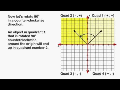 90 Degree Rotations Around The Origin Youtube Super Teacher Worksheets Rotating Math Rotations