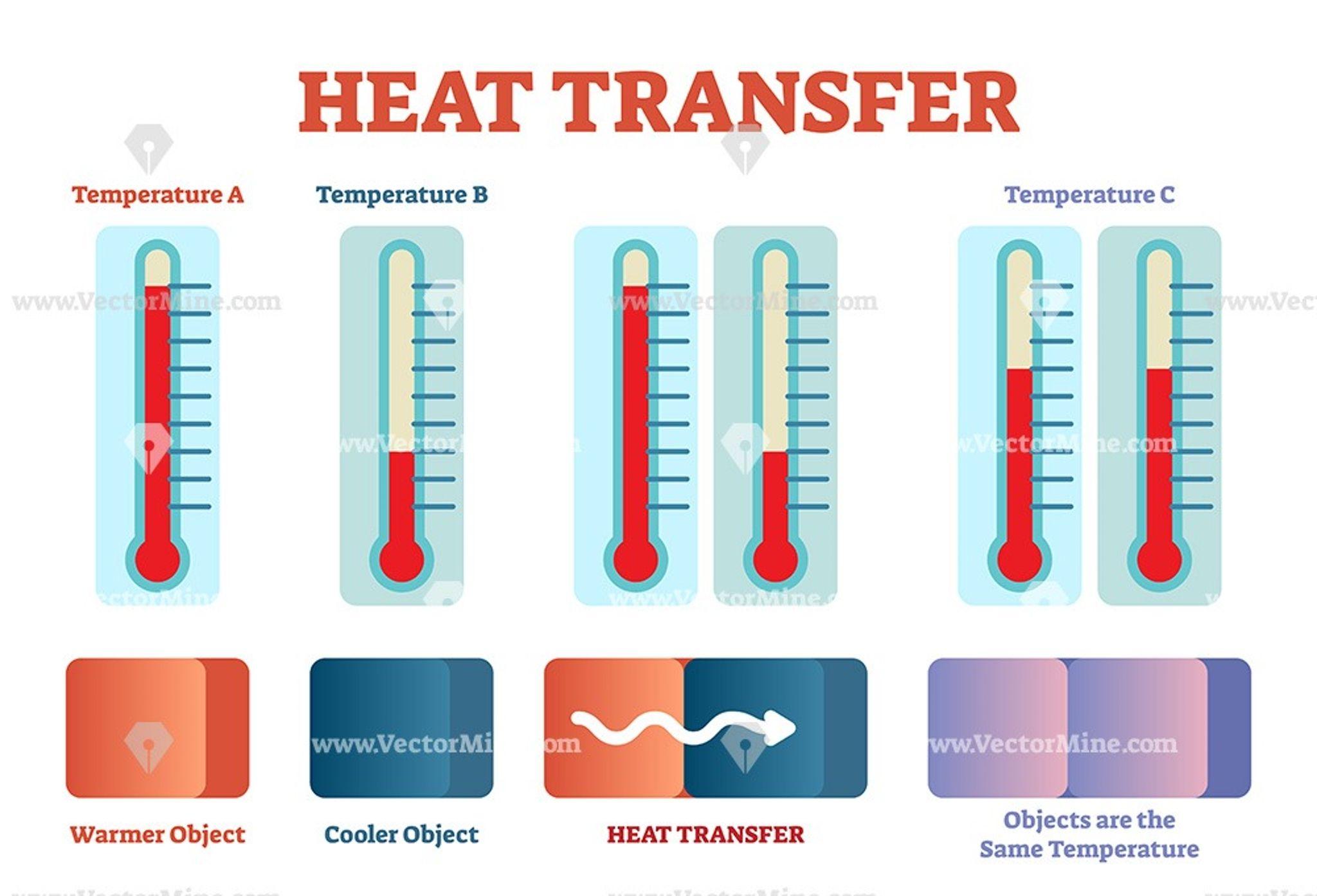 Heat Transfer Physics Vector Illustration Diagram