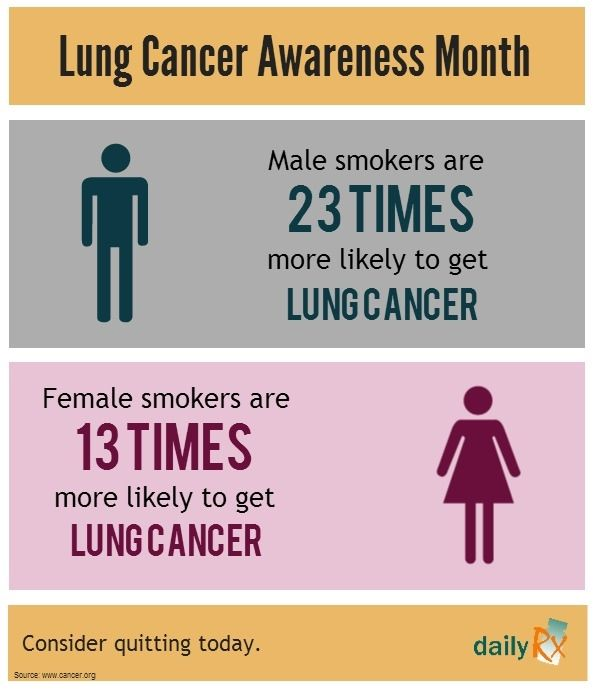 PIN to support Lung Cancer Awareness Month! #LungCancer is the ...