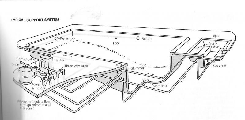Typical Swimming Pool Plumbing : Pool with spa schematics diagrams drawings models
