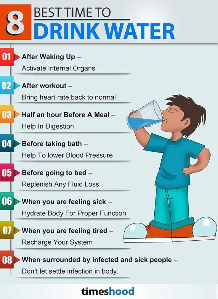 8 Best time to Drink Water Infographic How much water