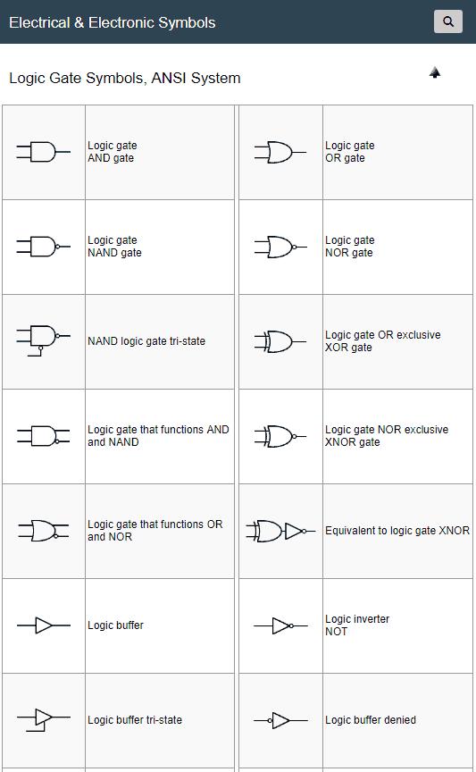 Logic Gate Symbols, ANSI System | Electrical & Electronic Symbols ...