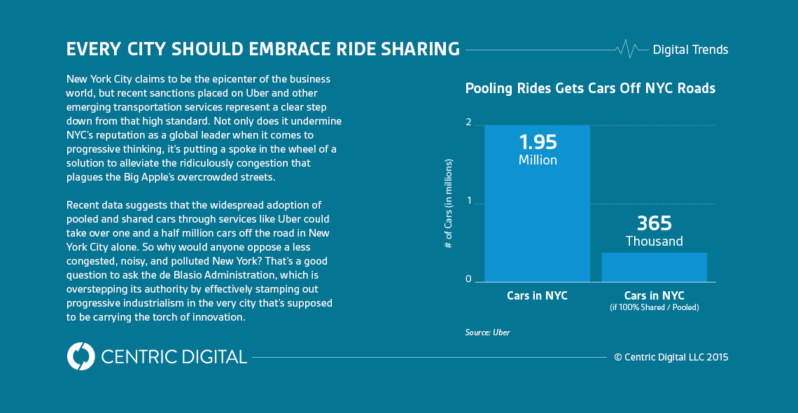 NYC Is Wrong to Mess With Uber Digital trends, Digital