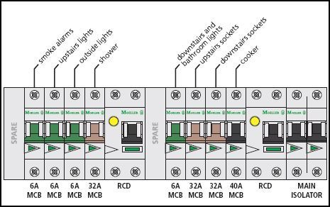 Dual rcd split load board electricity pinterest diagram dual rcd split load board cheapraybanclubmaster Image collections