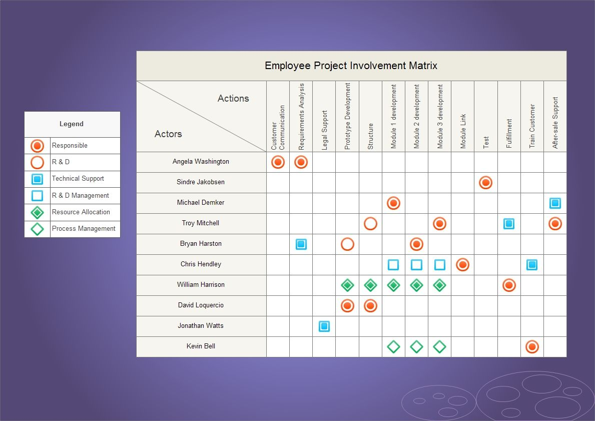 the relationship matrix diagram displays relationships quickly and