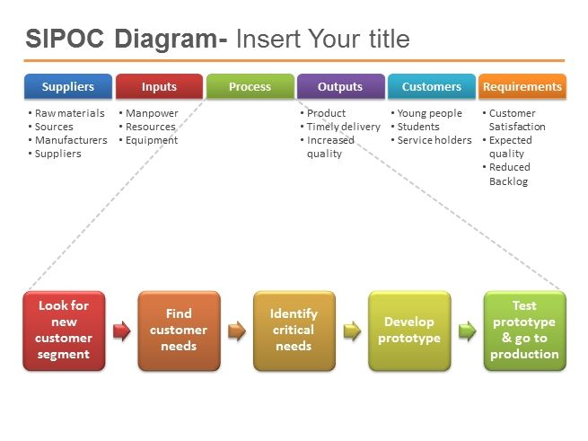 Sipoc Powerpoint Template Six Sigma Powerpointpresentation Ppt