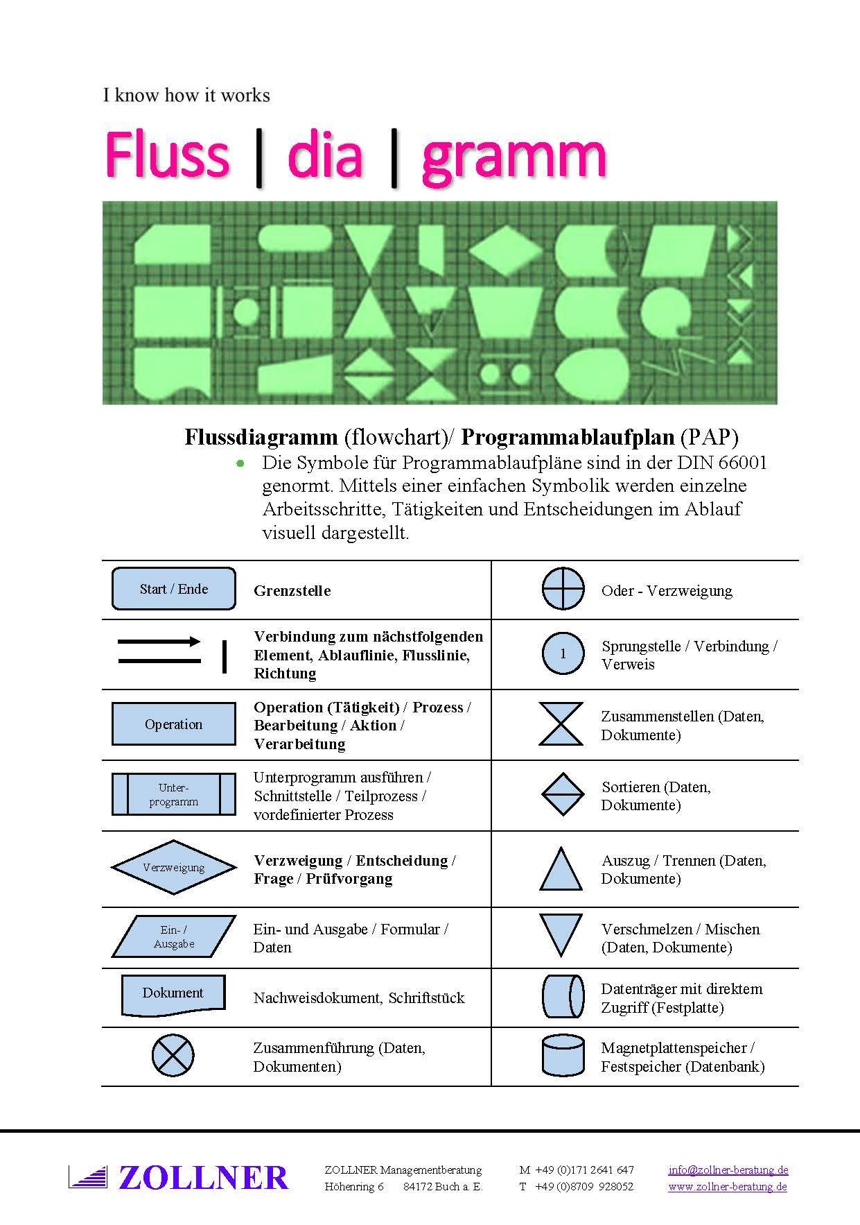 Flussdiagramm Flowchart Programmablaufplan Pap Symbole Wolfgang Zollner Flussdiagramm Programmablaufplan Excel Tipps