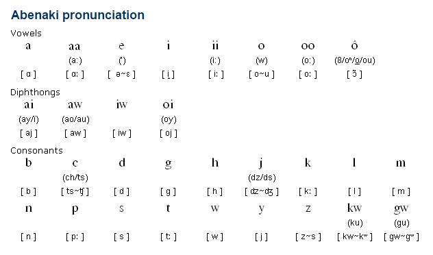 Algonquian languages | Britannica.com