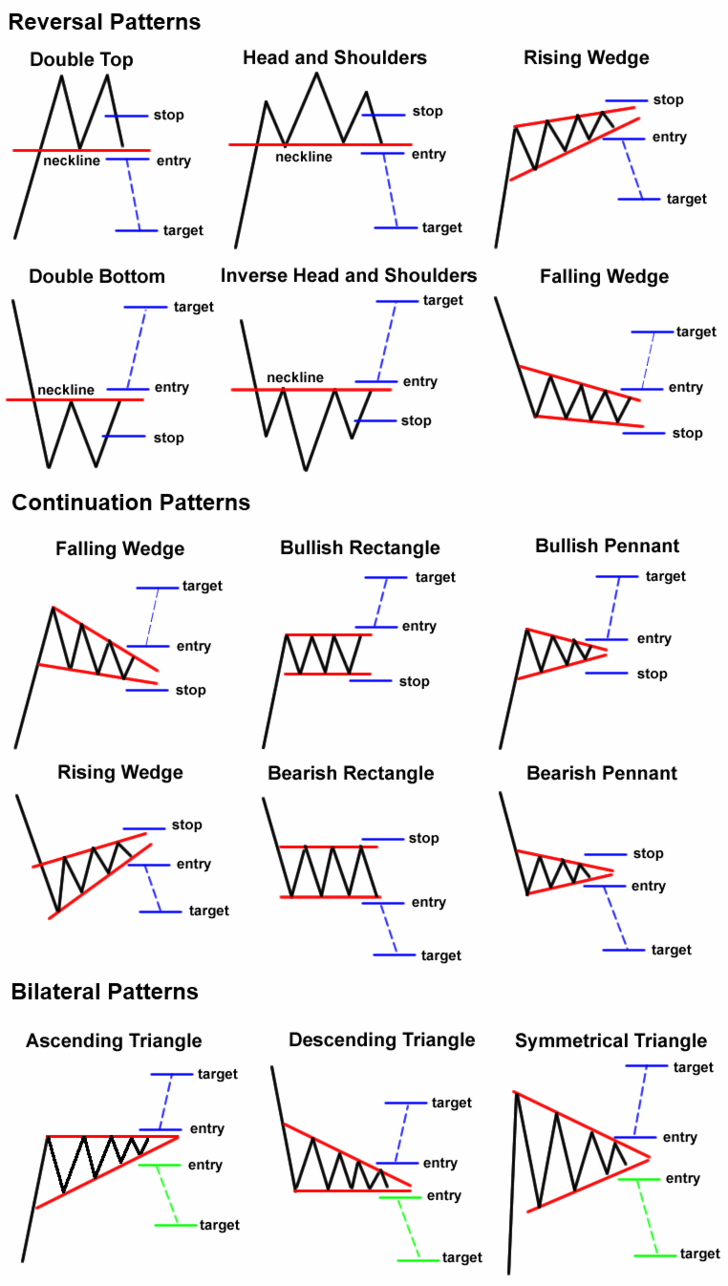 Basic Trading Patterns Thanks To Babypips Stock Trading Strategies Stock Chart Patterns Trading Charts