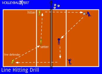 Line Hitting Drill By Volleyballxpert Com Volleyball Training Sport Volleyball Volleyball Workouts