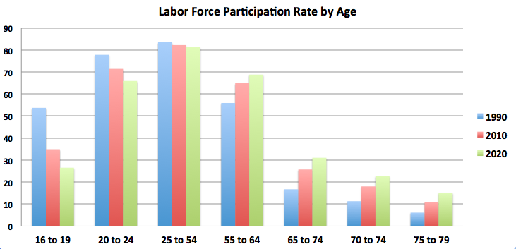 I guess those rising green bars at the right are predicted even before likely cuts in social security are factored in.