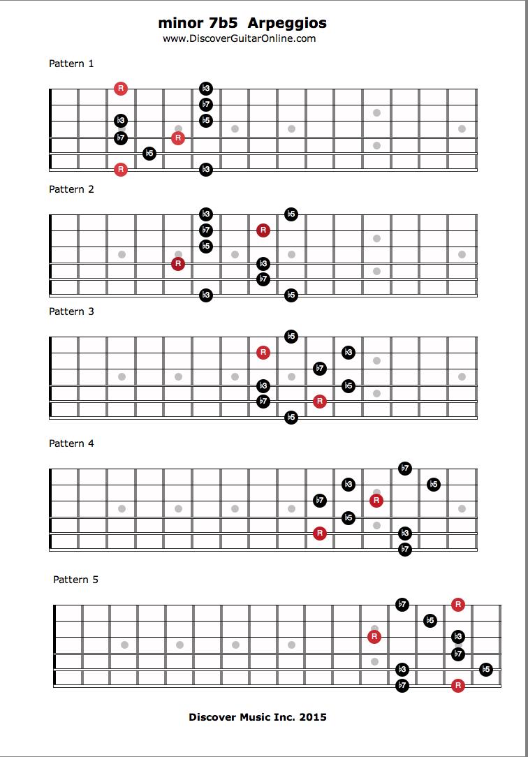 Guitar Arpeggios Patterns New Design Ideas