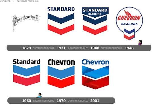 Chevron  Gas Station Decal Set