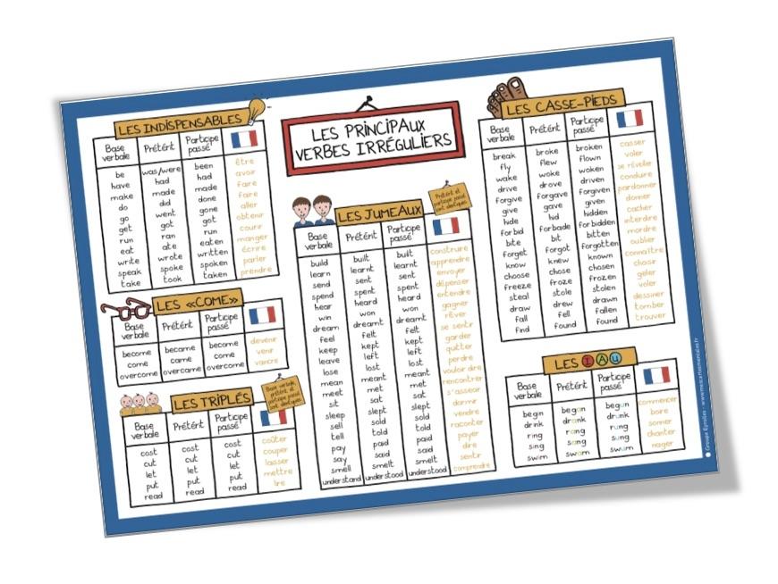 Affiche Les verbes irréguliers anglais | Verbes ...