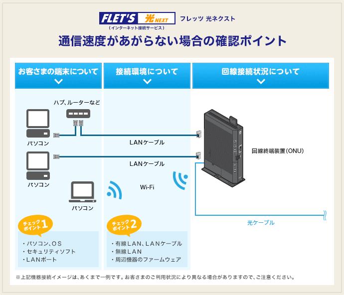 通信速度の改善ポイント フレッツ光公式 Ntt東日本 画像あり