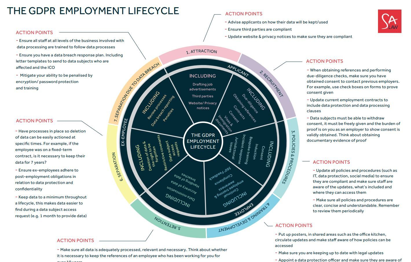 download our gdpr employment lifecycle and make sure you and your company remain compliant throughout an