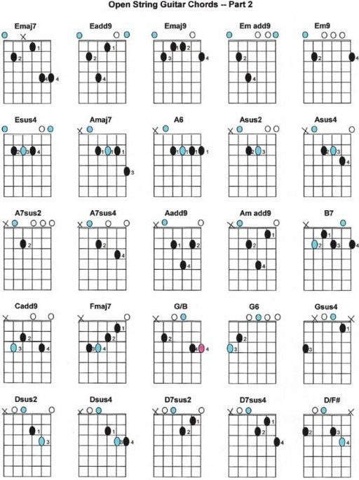 dc.oneil: Open String Guitar Chords | Guitar Stuff | Pinterest ...