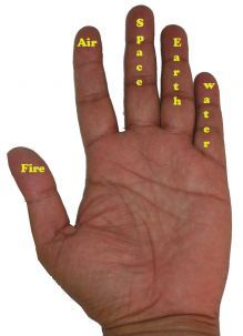 Mudra (keep in mind which finger to use for each element