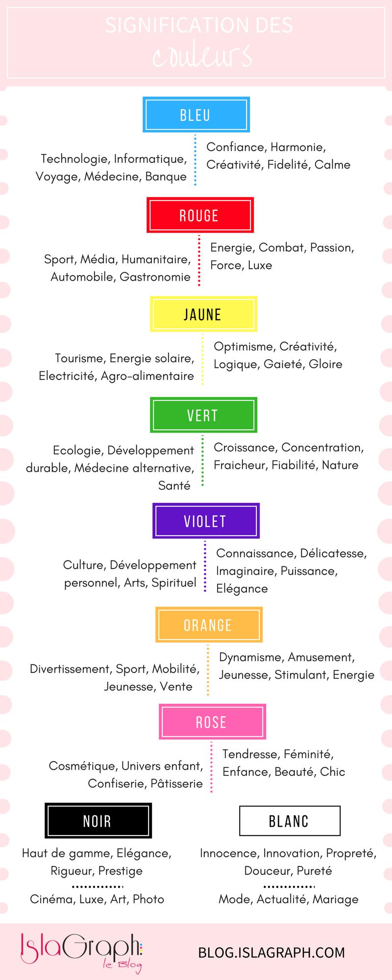 Les 5 Qualites Pour Avoir Un Logo Parfait Signification Des Couleurs Psychologie Des Couleurs Psycologie Des Couleurs