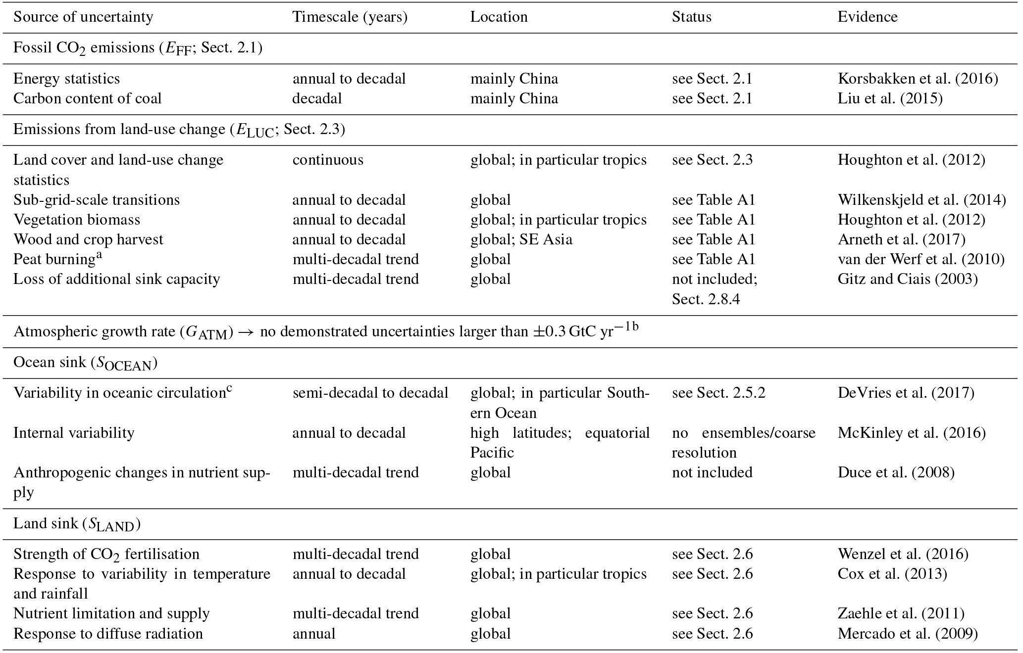 13 Linear Water Cycle Worksheet High School Di
