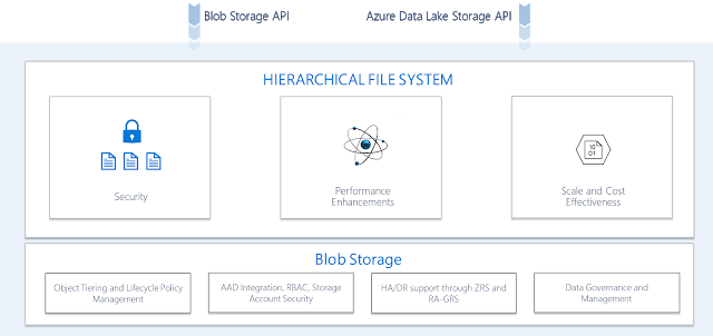 Silo Busting 2 0 Multi Protocol Access For Azure Data Lake Storage Cloud Data Machine Learning Models Data Structures