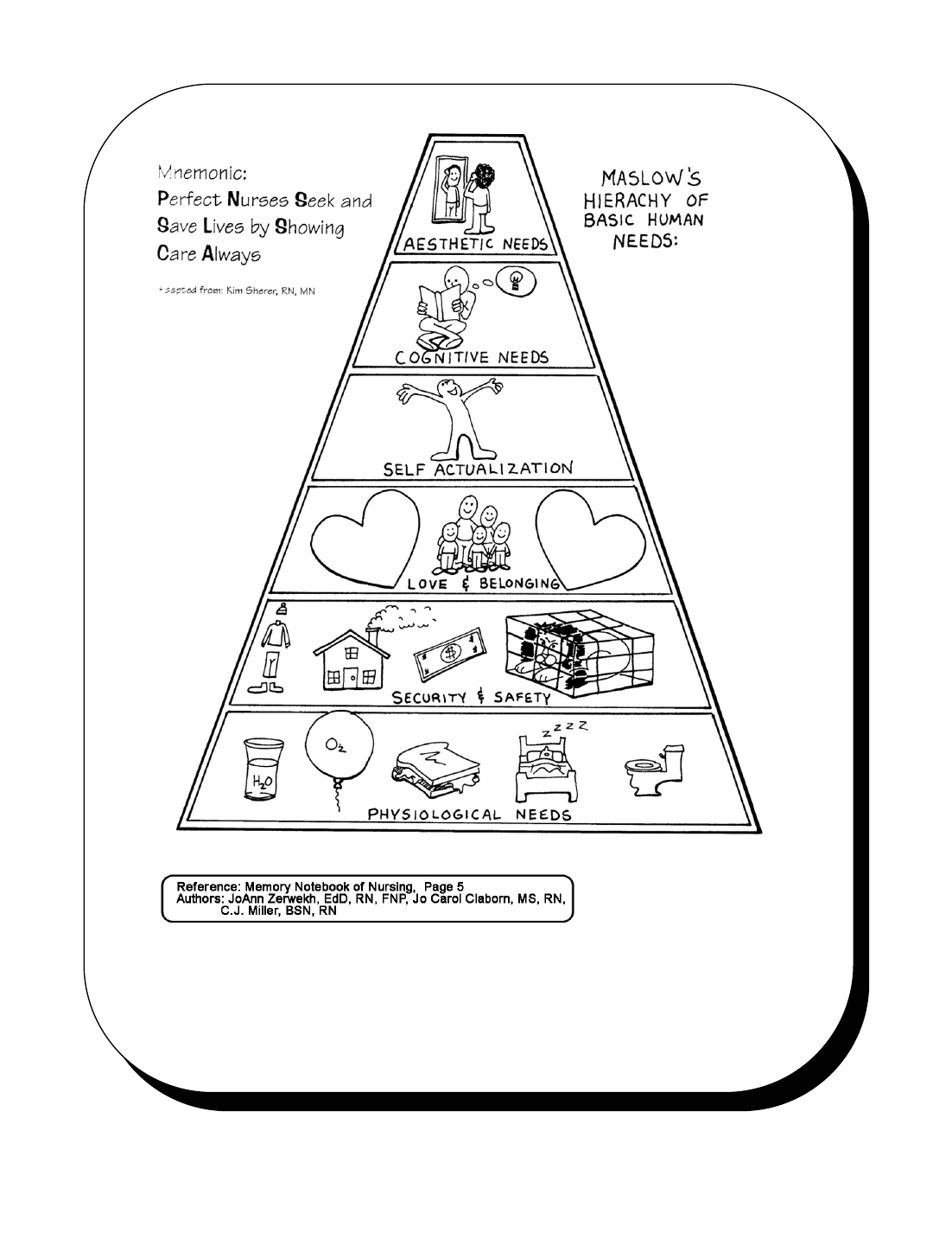 Maslow S Hierachy Of Basic Human Needs