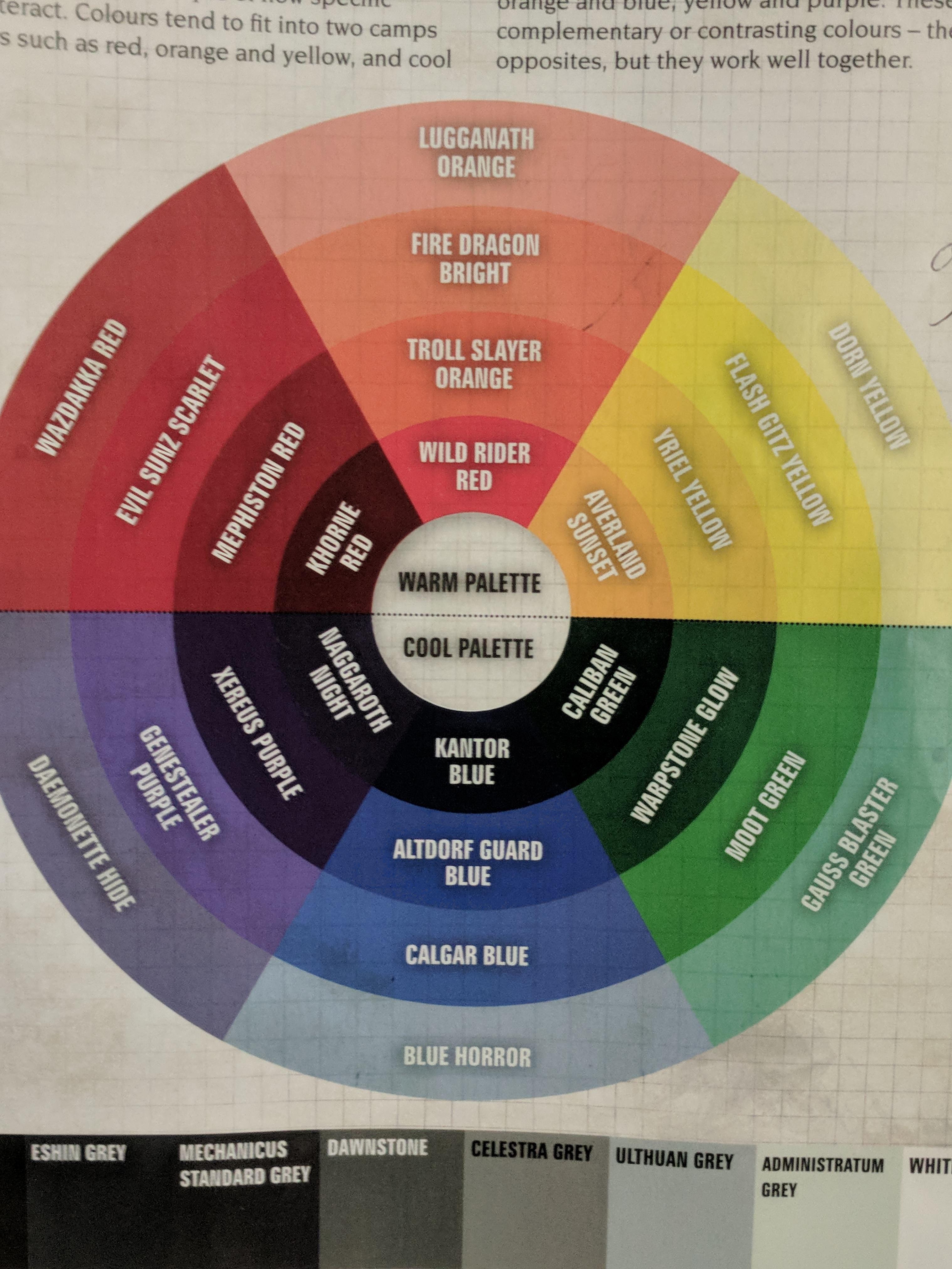 Citadel Paints On Color Wheel Paint Color Wheel Miniature Painting Paint Charts