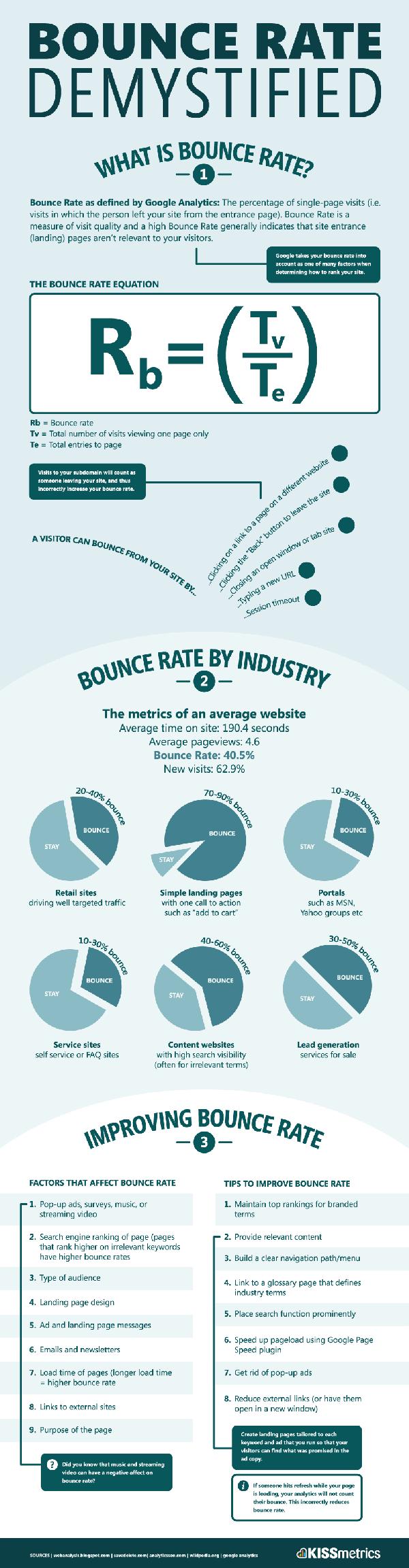 El porcentaje de Abandonos Desmitificado: ¿Qué es el porcentaje de abandonos? (Infografía)