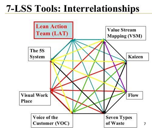 company improvement lean business process management process