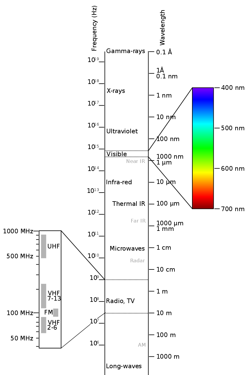 Electromagnetic Spectrum Electromagnetic Spectrum Wikipedia Electromagnetic Spectrum Electromagnetic Radiation Science