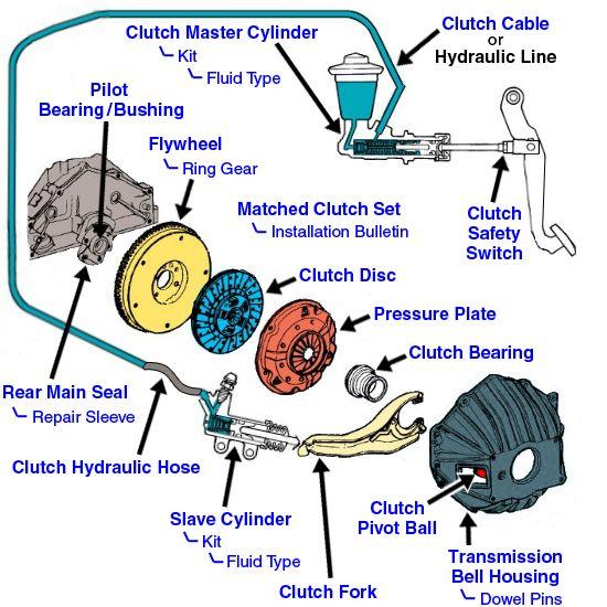 1c6a1a151ceaa1a8c7f439a17bac2a57 image result for slave cylinder location honda element element clutch kit diagram at n-0.co