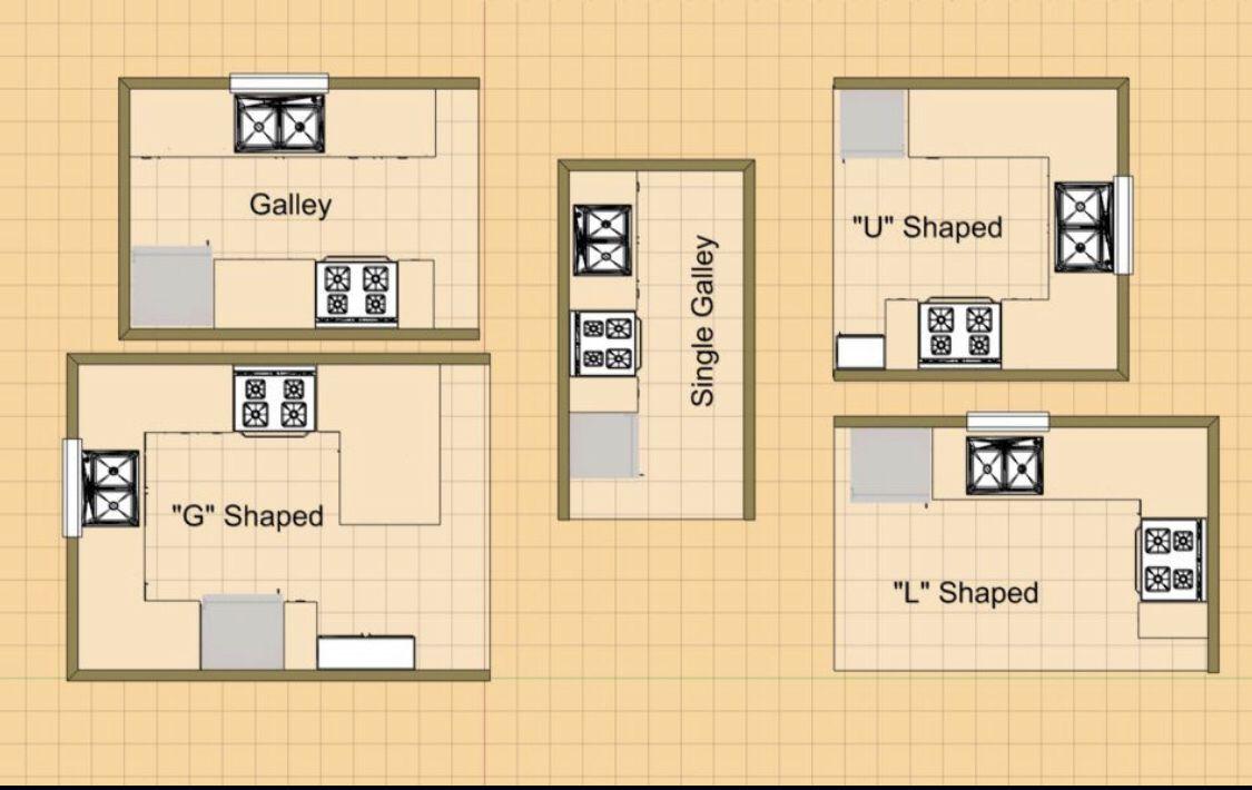 Kitchen Layouts   Small kitchen design plans, Small kitchen floor ...