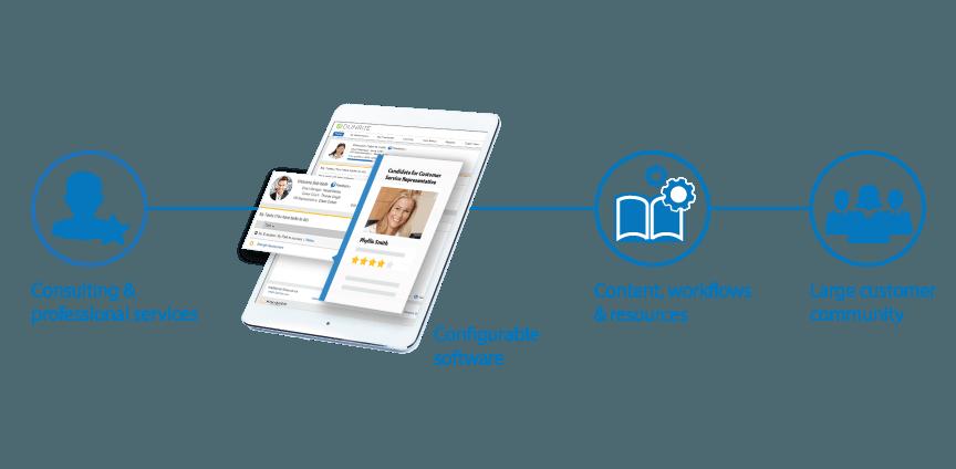 Complete Recruitment Management Solution Content Services