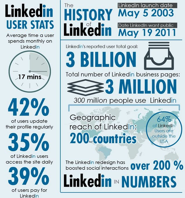 3 Reasons Why Your LinkedIn Invitations Get Ignored | B2B ...