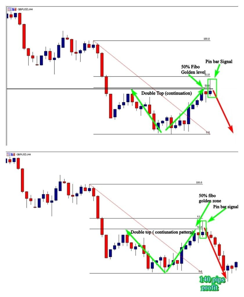 Pin By Juris Kimenis On Income Trading Charts Forex Trading Forex