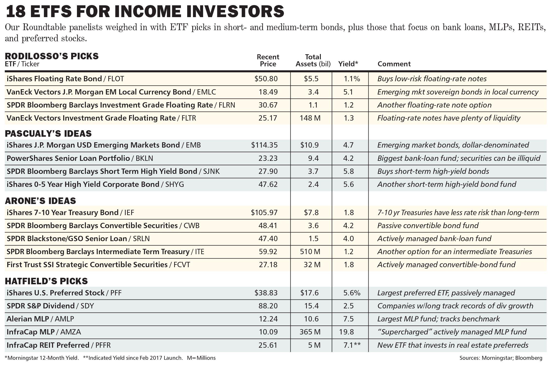 Best Etfs For Income Barron S
