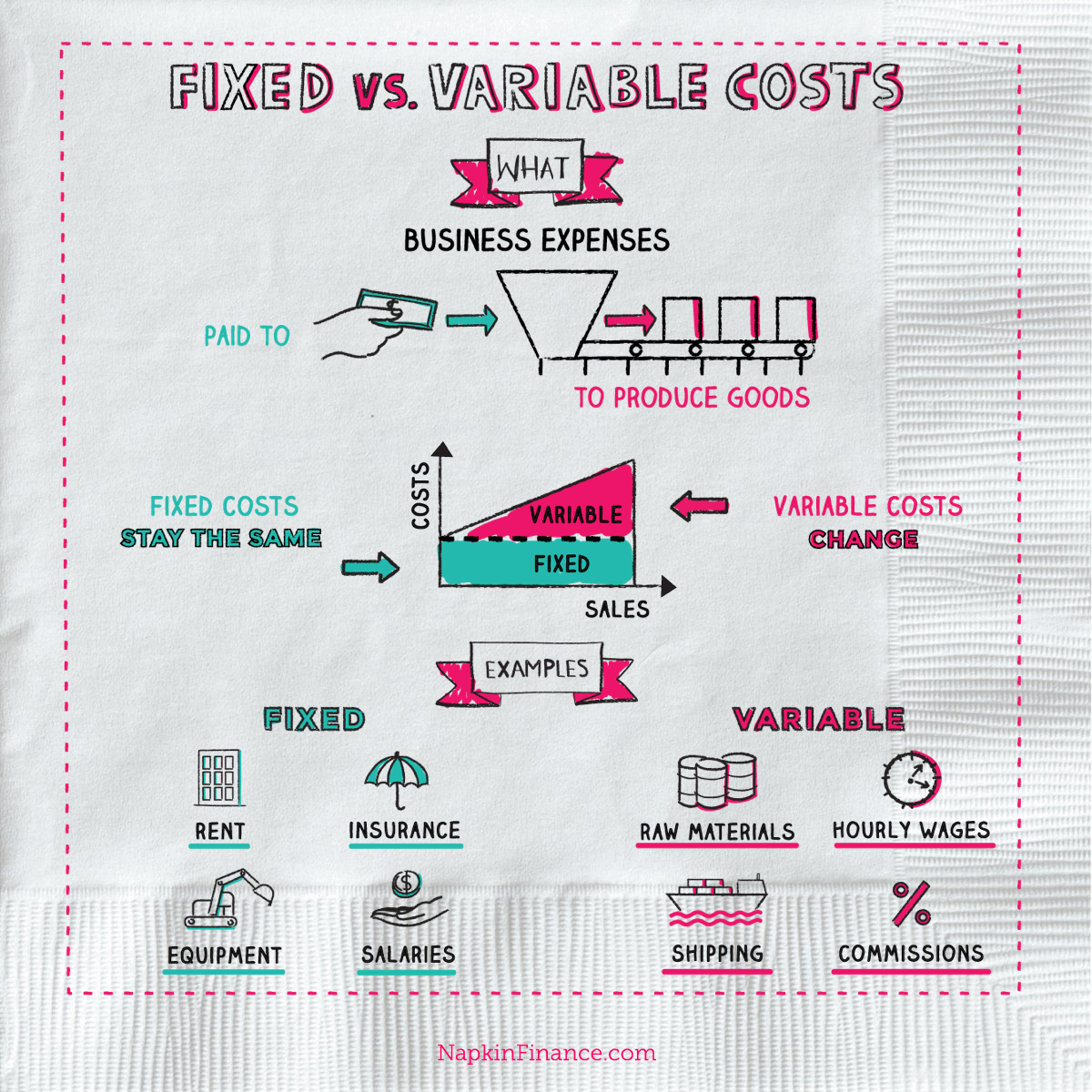 Average Variable Cost, Define Fixed Cost, How to Find