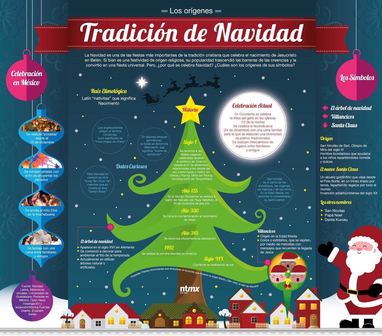 Los Origenes Dela Tradicion De Navidad En Mexico