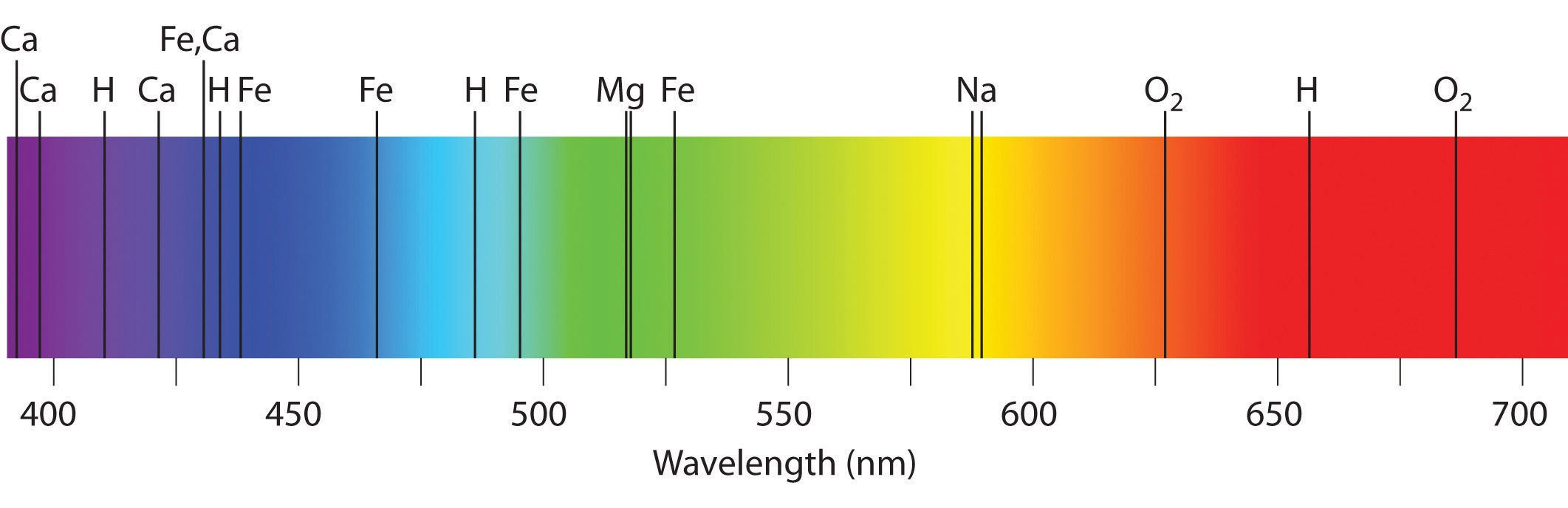 The visible spectrum of sunlight space pinterest visible the visible spectrum of sunlight nvjuhfo Images