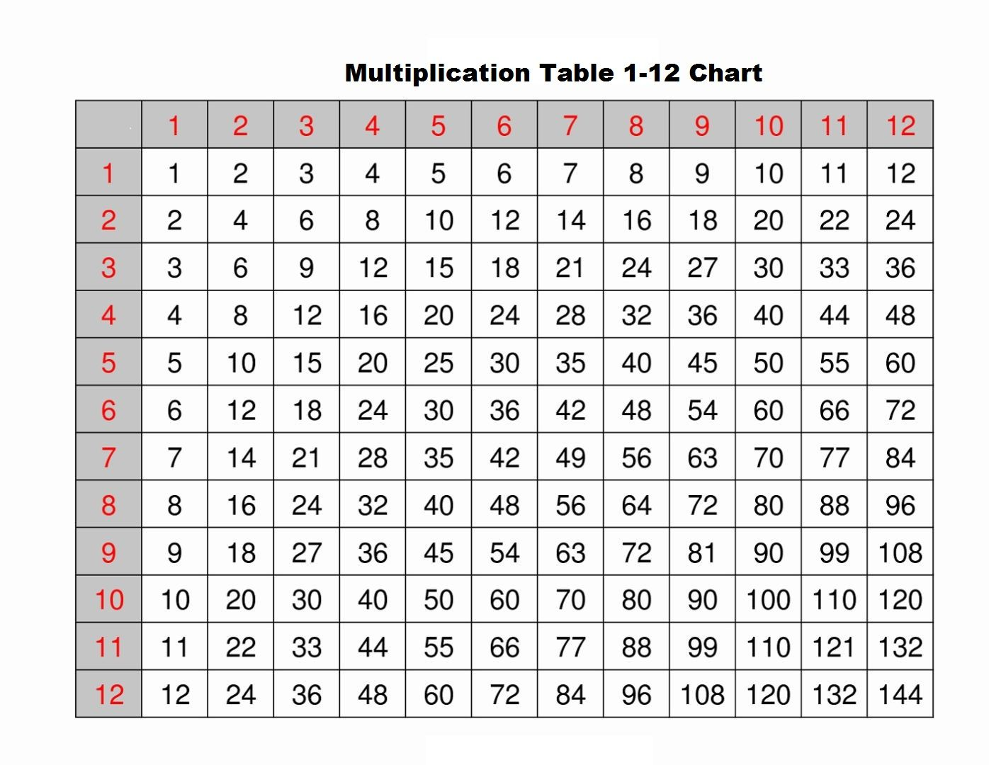 Times Table Of 1 12 Charts In