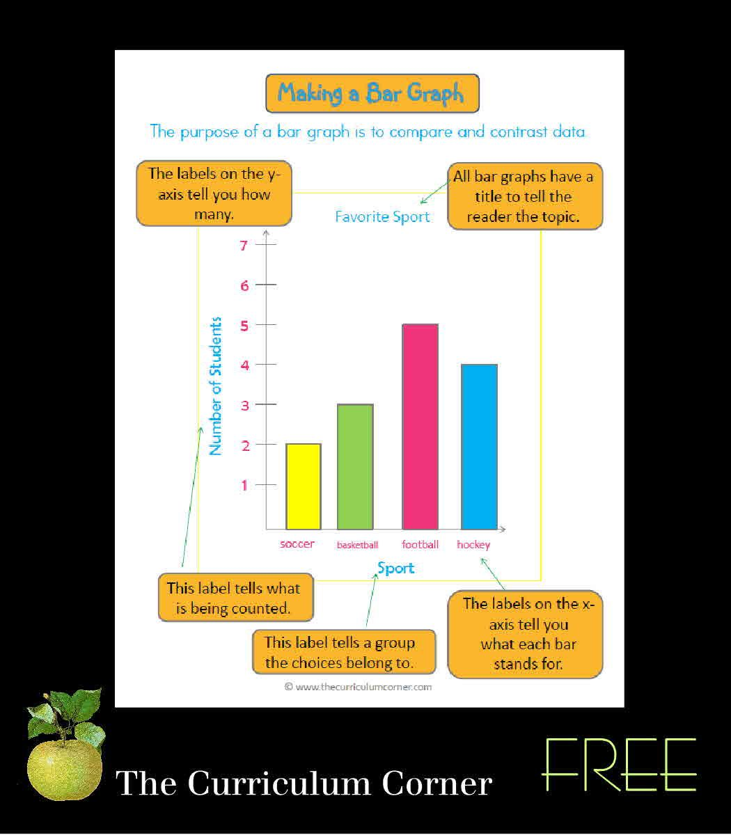 Focus On Bar Graphs  Bar Graphs Anchor Charts And Curriculum