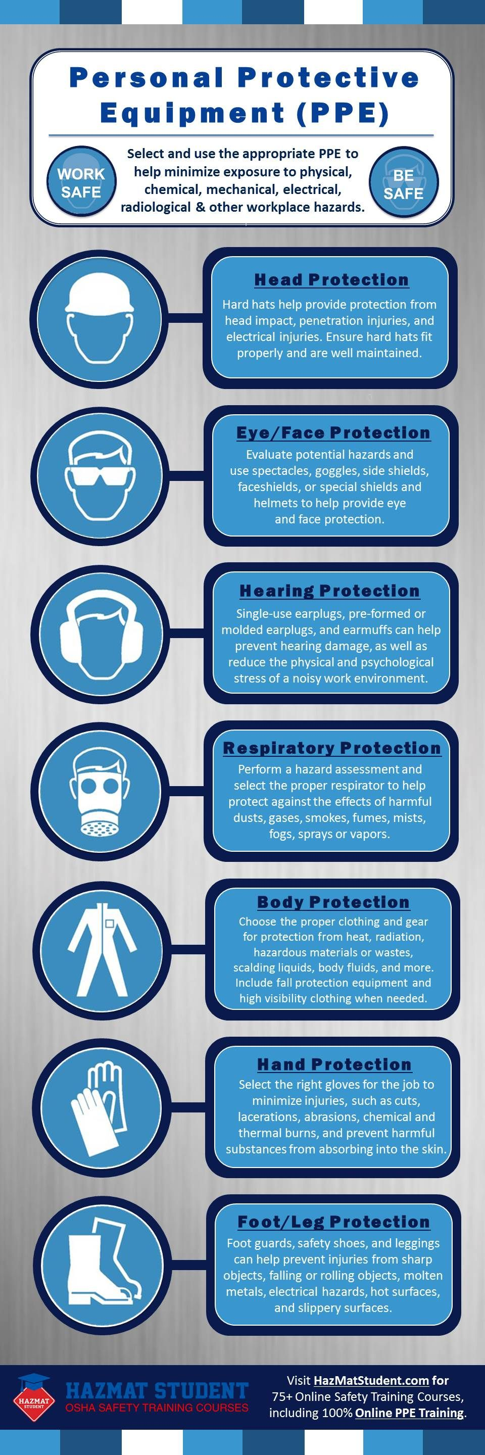 Overview of basic Personal Protective Equipment (PPE) to