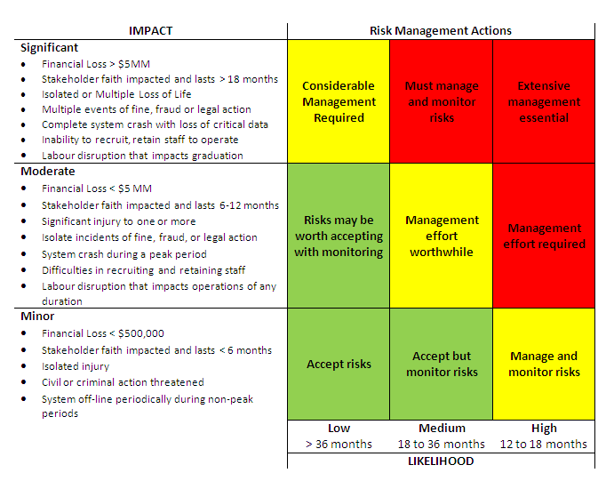 project management risk assessment