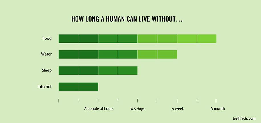 Graphs That Reveal Painfully True Facts About Everyday Life - 33 funny true facts everyday life