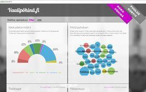 Vaalipöhinä paljastaa puolueet - Twitter-data ilmoittaa, mikä on pinnalla - Marmai